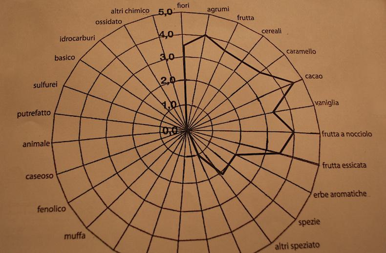 диаграмма кофейных зерен
