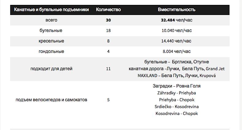 информация о подъемниках в Словакии Ясна